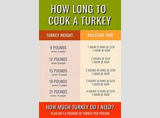 How Long To Cook A Turkey Breast,How Long to Cook a Turkey (Chart and Tips!) | Taste of Home|2020-11-28
