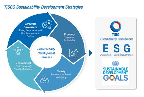 Csr As A Business Strategy For Sustainable Development