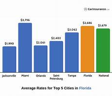 compare auto insurance rates florida car insurance in florida find best cheapest car