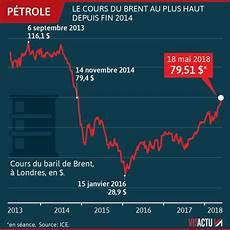 cours du baril le prix du baril de p 233 trole au plus haut depuis quatre ans