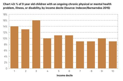 Income Deciles