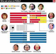house of commons seating plan snp seat scandal in the commons builds as mps photobomb