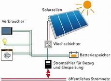 solarstrom ins hausnetz einspeisen dynamische