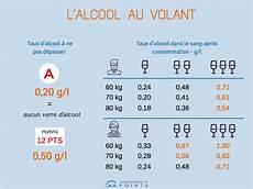taux d alcool autorisé au volant les dangers de l alcool au volant