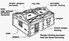 Ainlahay Bangunan Gedung Tahan Gempa Untuk