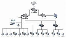 home network wiring layout how to design a supercharged home network broadband now