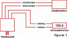 What Is A Pressure Transducer Omega Engineering
