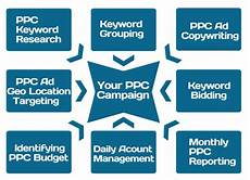 pay per click bid management pay per click management ppc advertising agency