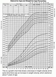 Apeg Growth Charts Cushing S Syndrome In Children Csrf Cushing S Support