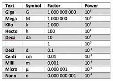 Mikrogramm In Gramm - understanding the magnitude of emerging threats grams