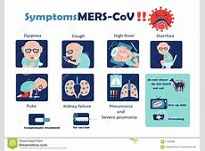 Coronavirus Signs And Symptoms Human-Human Coronavirus