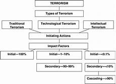 methodology for assessing the risks of terrorism countering urban terrorism in russia and the