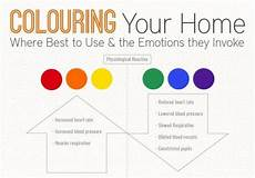 infographic how interior color choice can evoke moods in your home colorful interiors green