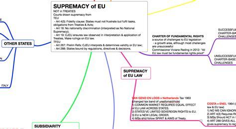 European Union Legislation