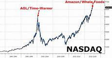 Aol Stock Price History Chart Is Amazon Whole Foods This Cycle S Aol Time Warner A