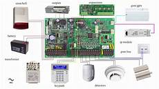 alarm system panel basic wiring diagram paradox evo youtube