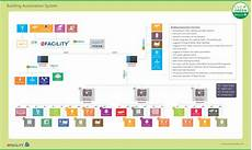 building automation system greenest building