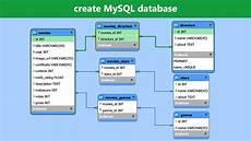 Create Mysql Database Mysql Workbench Tutorial