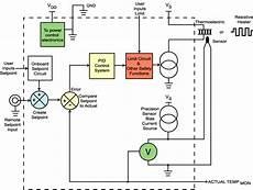 temperature controller basics wavelength electronics