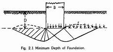 min depth of designing the foundation a building with calculations
