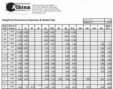 Supco Cap Tube Sizing Chart Conversion Charts Weights Amp Dimensions Albina Co Inc