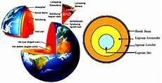 Pengertian Bumi Dan Struktur Lapisan Bumi Artikelsiana