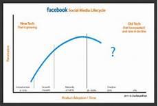 développer son réseau pourquoi perd des utilisateurs marketing on