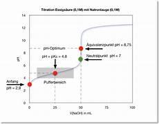 titrationskurve ii schwache s 228 ure und starke base