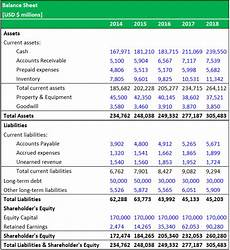 balance sheet formula step by step calculations