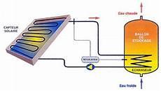 Chauffe Eau Solaire Ou Panneau Photovoltaique
