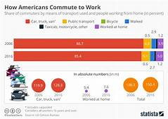 Chart How Americans Commute To Work  Statista