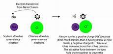 how do atoms form an ionic bond