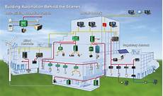 understanding building automation and control systems kmc controls