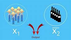 grenzprodukt und grenzrate der technischen substitution