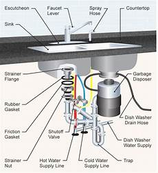 Kitchen Sink Plumbing Diagram by The 35 Parts Of A Kitchen Sink Detailed Diagram