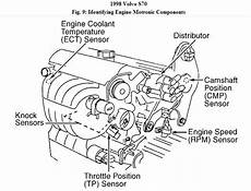 1992 volvo s40 engine diagram a volvo s70 no start checked for spark at s no spark what could be the problem i