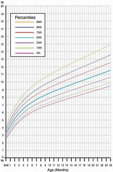 Apeg Growth Charts Our Obsession With Infant Growth Charts May Be Fuelling