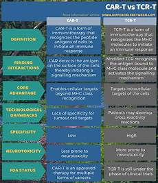 difference between car t and tcr t compare the difference between similar terms
