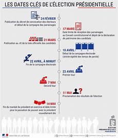 Election Pr 233 Sidentielle 2017 Actualit 233 S Accueil Les