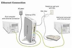 Dsl Wiring Connection by How To Connect Computers To Your At T Dsl Dsl