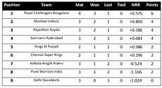 ipl points table ipl 6 points table till 11th april 2013