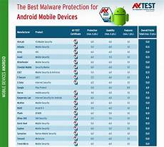 best antivirus for android of 2019 top free and paid mobile security apps top antivirus 2018 2019 for android mobiles and tablets