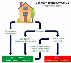 spekulationssteuer immobilien berechnen spekulationssteuer wer zu fr 252 h verkauft muss zahlen