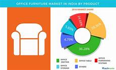 Office Furniture Industry Analysis by Office Furniture Market In India Is Projected To Showcase