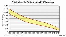 Pv Kosten Solarbranche