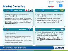 wabco holdings inc 2016 q2 results earnings call