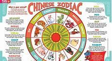 zodiac born neo