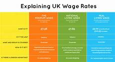 2020 minimum wage uk we might a new living wage but low pay is