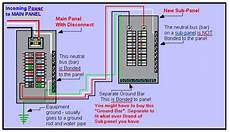 electrical panel grounding a subpanel box in the same dwelling home improvement stack exchange