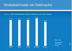 Autokauf Akzeptanz Elektroautos Steigt Studie